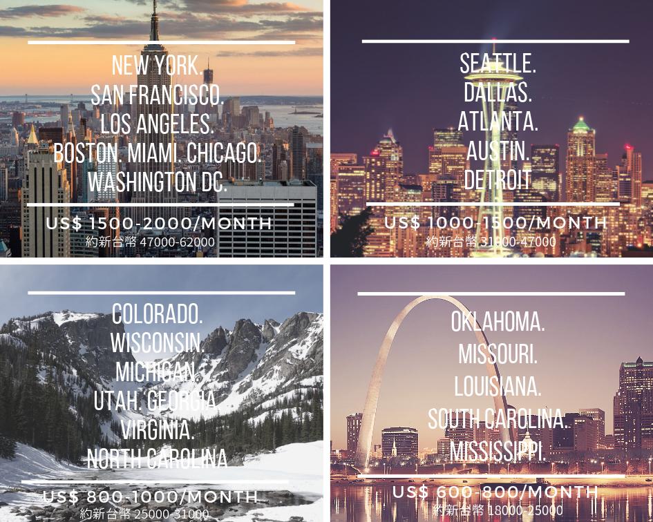 美國遊學代辦,各遊學地點費用