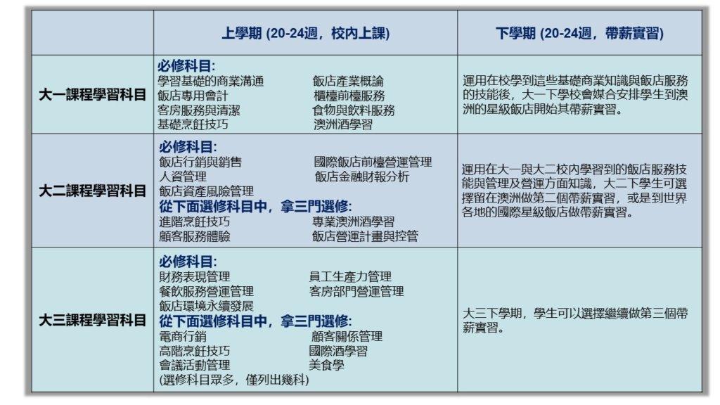 國際飯店管理學院課程