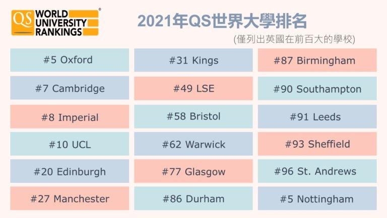 QS英國排名