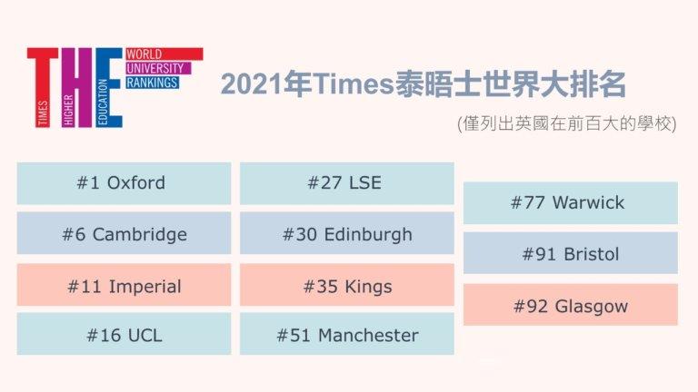 Times 英國大學排名